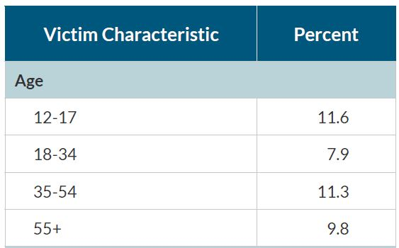 Victim Characteristics Table by Age Group